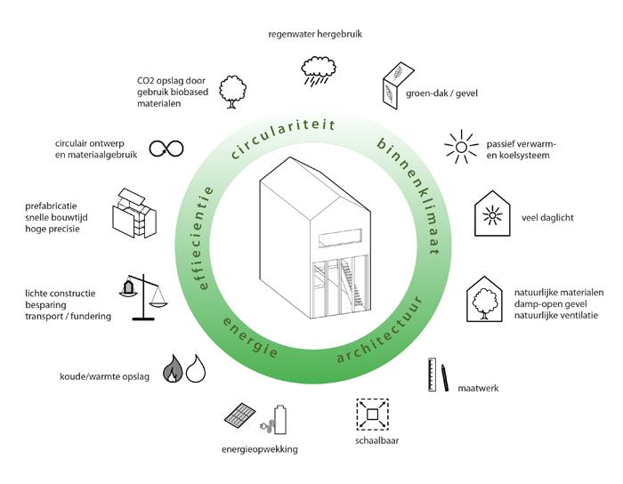 MAATworks_mijnhoutenhuis_biobased_gezond_circulair_700
